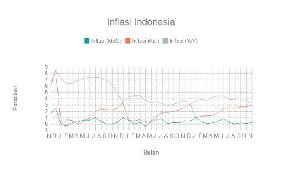 Inflasi Indonesia sampai November 2017