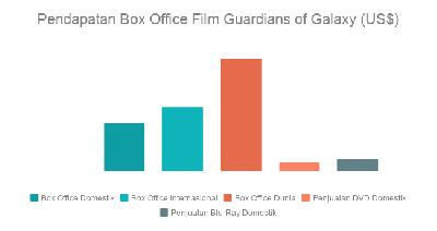 Pendapatan Box Office Film Guardians of The Galaxy