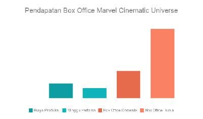 Pendapatan Box Office Marvel Cinematic Universe