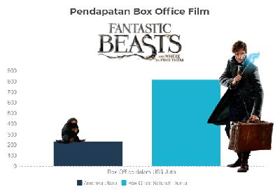 Pendapatan Box Office Film Fantastic Beasts: And Where to Find Them