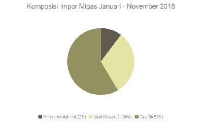 Komposisi Impor Migas Januari - November 2018