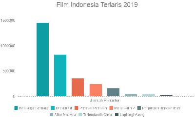 Film Indonesia Terlaris 2019