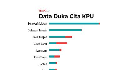 Data Duka KPU