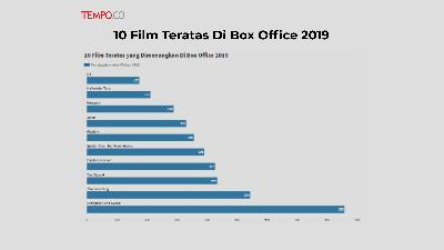 10 Film Teratas Di Box Office 2019