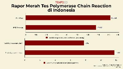 Rapor Merah Tes Polymerase Chain Reaction di Indonesia
