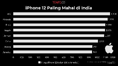 iPhone 12 Paling Mahal di India